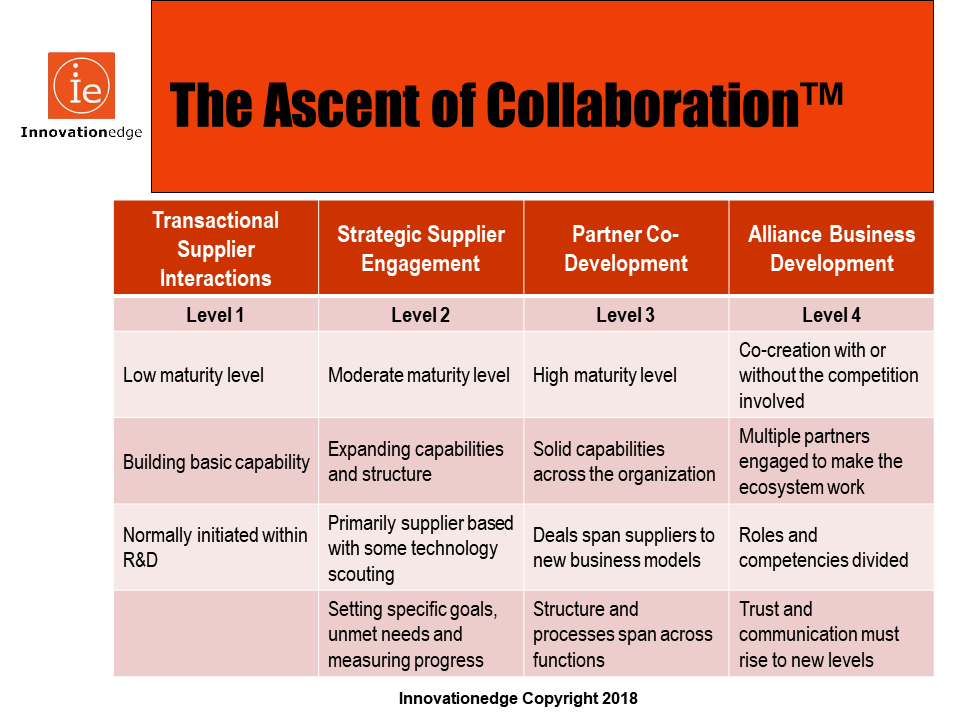 IE Ascent of Collaboration