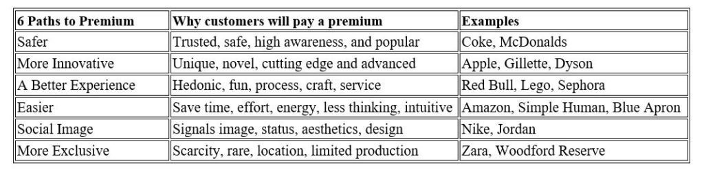 6 Paths to Premium